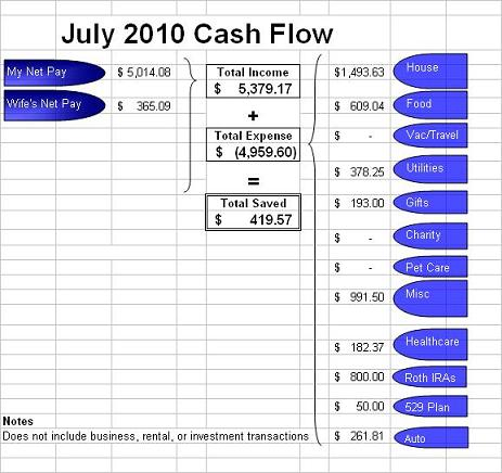 so here an update with our july 2010 cash flow